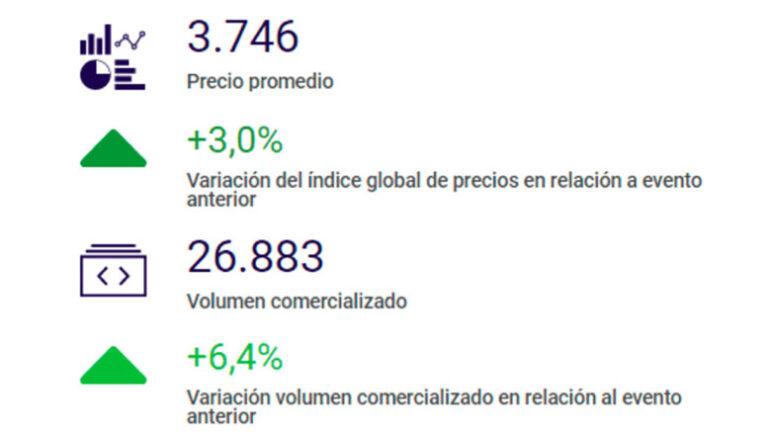 Global Dairy Trade: séptima suba consecutiva del precio promedio