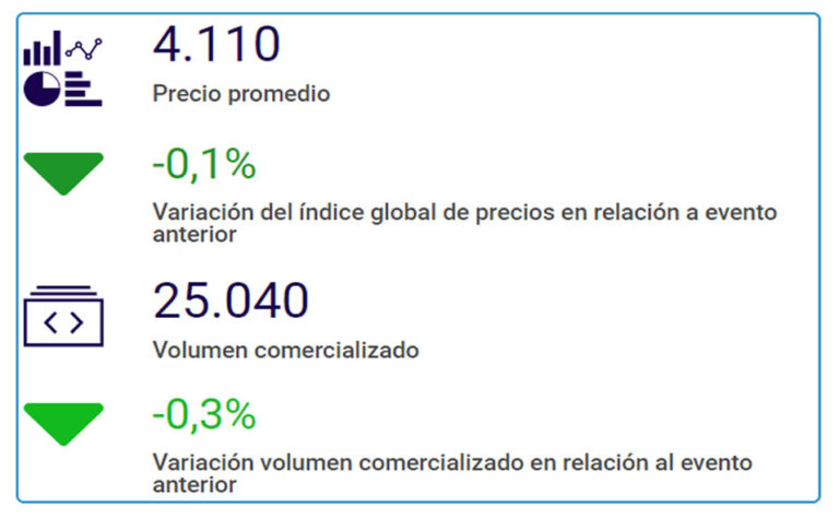 Abril 2021: se mantiene el precio promedio con suba del precio de LPE y Cheddar