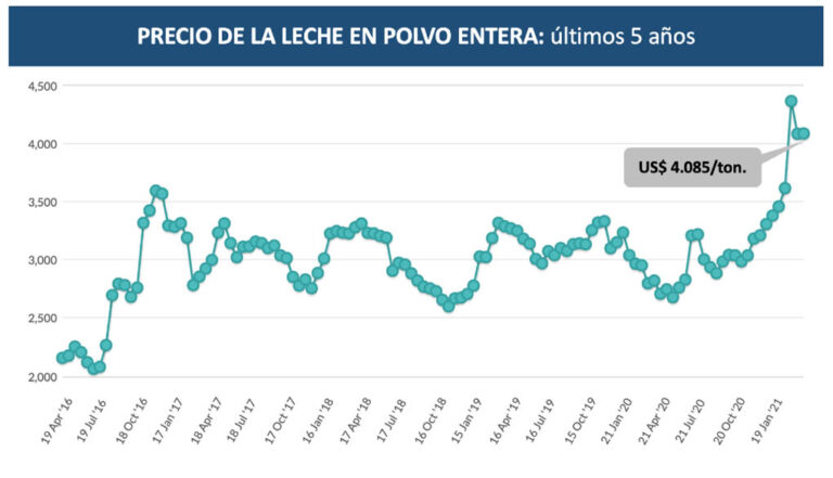 GDT: Los precios de los lácteos se sostienen bien arriba