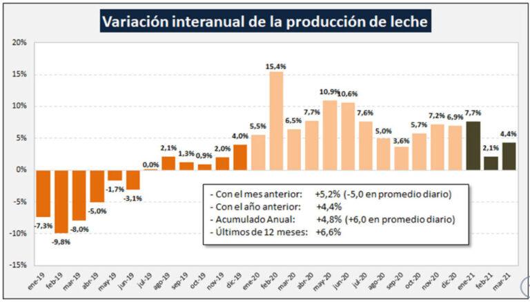 Leche: la producción en marzo de 2021 creció un 4,8%