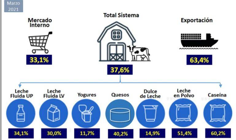 ¿Cuánto se lleva el productor y la industria de cada producto lácteo?